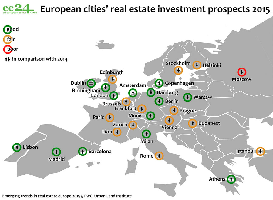 Madrid and Barcelona House Prices Well Below the European Capitals