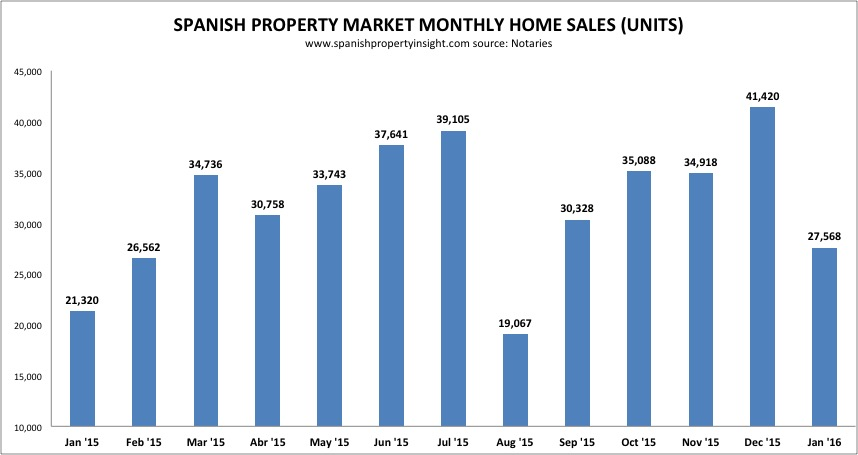 NOTARIES: Sales surge and house prices rise in January