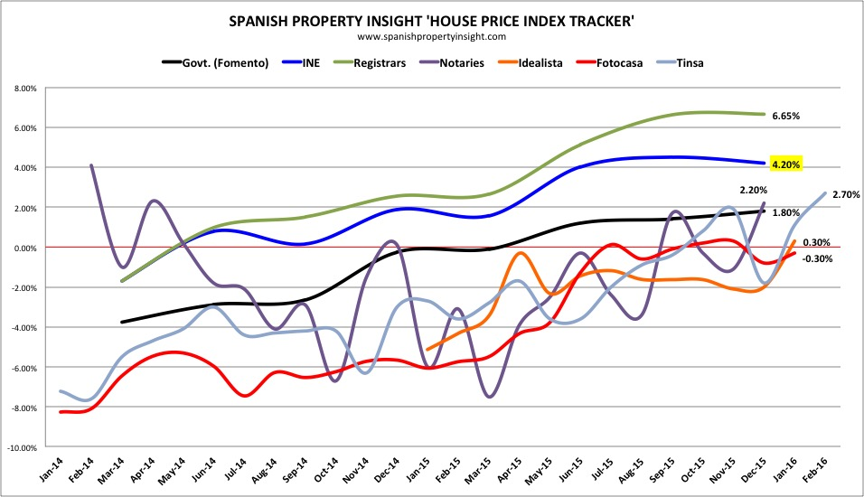 Spain House Prices: Official index up 4.2% in 2015
