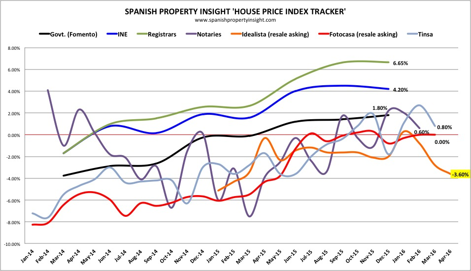 HOUSE PRICES in Spain: Resale asking prices fall in April