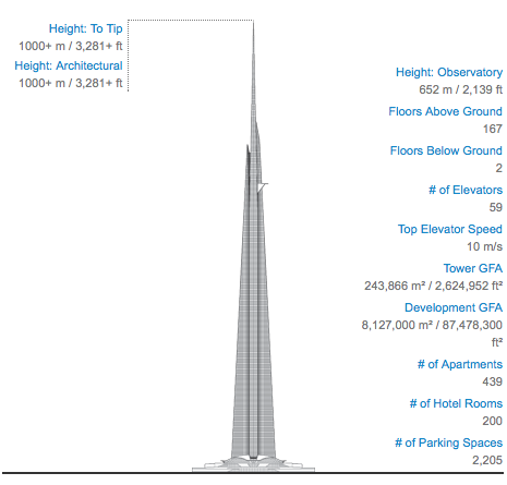 Jeddah (Kingdom) Tower, Saudi Arabia