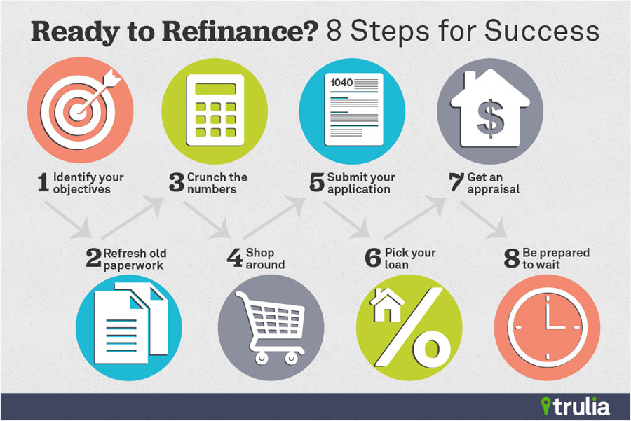 Ready to Refinance? 8 Steps for Success